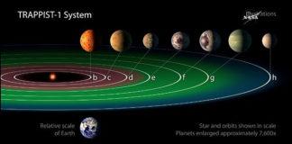 Звезда TRAPPIST-1 и ее планеты. Главные новости сегодня