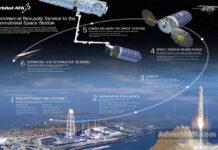 Orbital ATK Signus. Главные новости Украины сегодня без цензуры