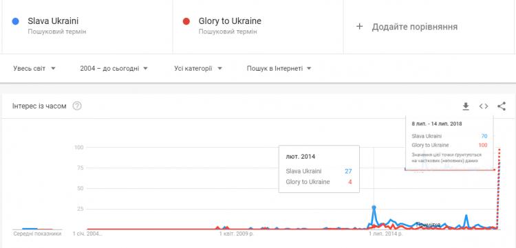 Слава Украине в Интернете. Главные новости Украины сегодня без цензуры