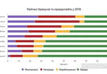 Политические лжецы. Главные новости Украины сегодня без цензуры