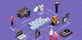 Музыкальное образование и музыкальная индустрия: Украина, Европа, мир